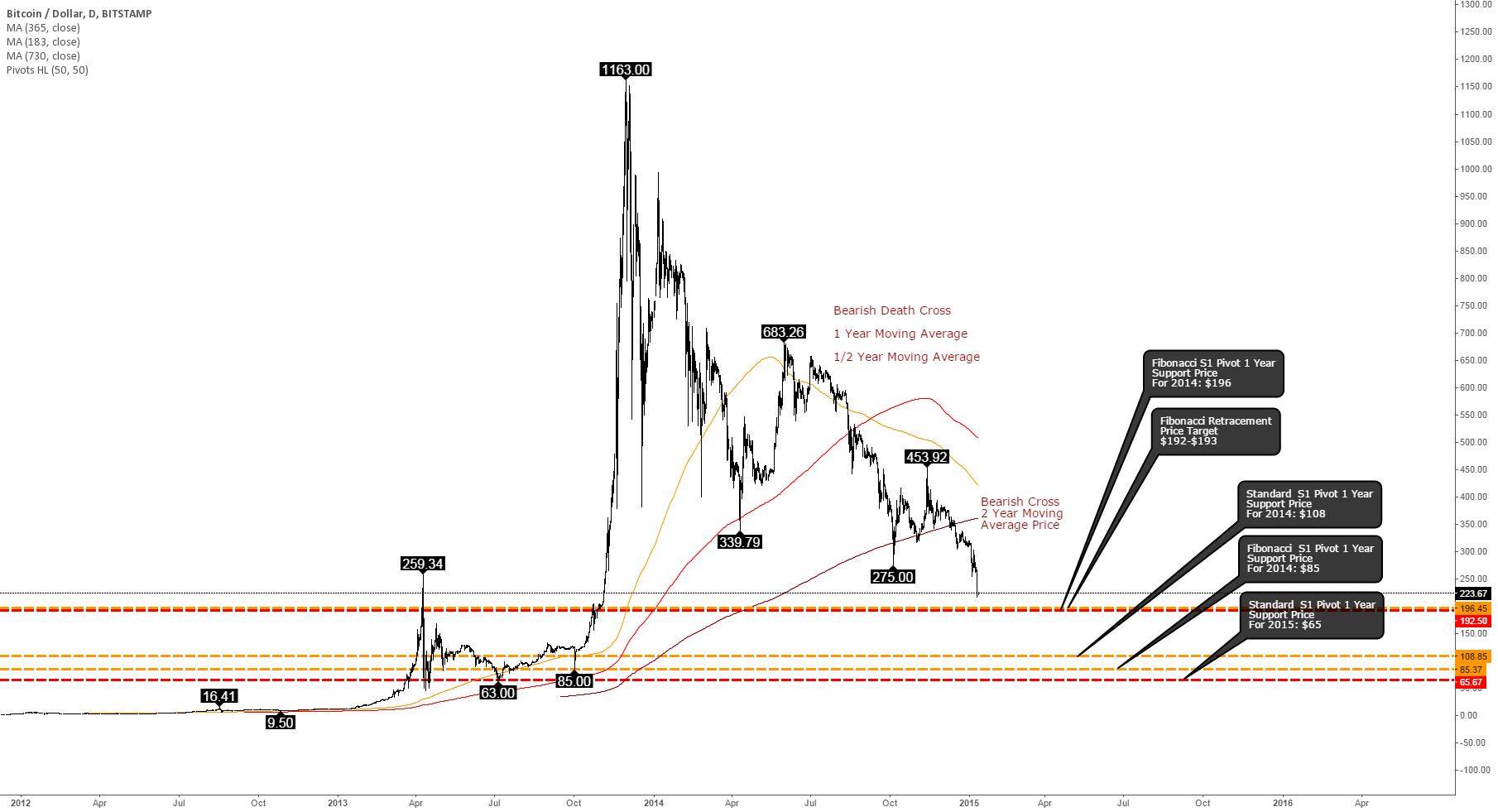 Next Bitcoin price support is at $192-$196