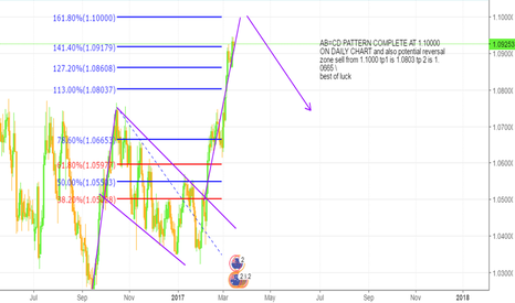 AUDNZD: AUDNZD SELL OPPROTUNITY ,Completion of AB=CD PATTERN