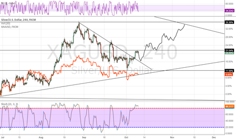 XAGUSD: Silver 4 Hour -- Fun prediction