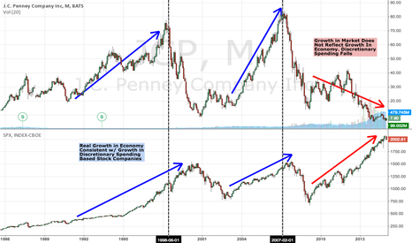 JCP: S&P500 vs. Retail (Discretionary Spending vs. Economy Growth)