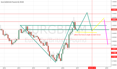 EURGBP: possible buy   good area where to start looking it