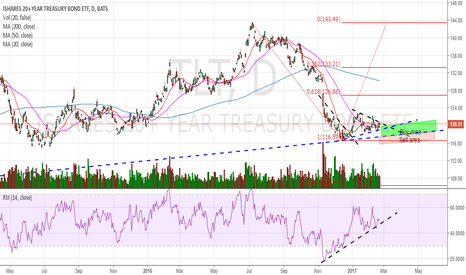 TLT: Let`s talk about divergences and consolidation...