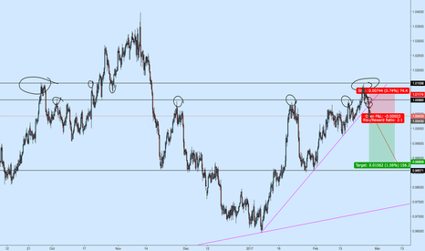AUDCAD: AUDCAD Reversal at Last