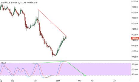 XAUUSD: Gold Hidden Bearish Divergence on daily chart