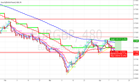 EURGBP: long EURGBP on retracement of breakoutlevel