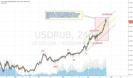 USDRUB: USDRUB: А где же дно, ЦБ?