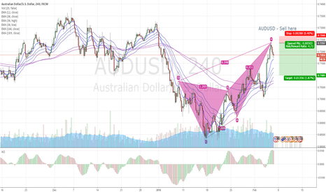 AUDUSD: AUDUSD - Potential Sell