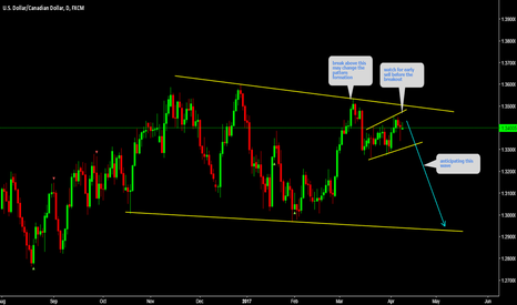 USDCAD: USDCAD Sell before the breakout
