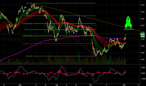 GDXJ: Launchpad Clear for takeoff