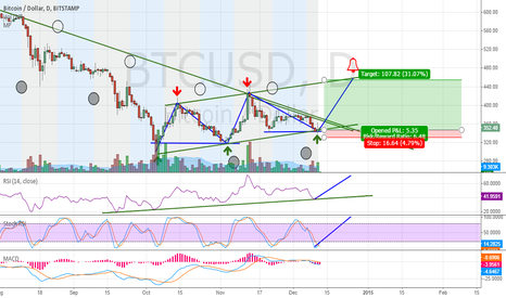 BTCUSD: We may have a green Christmas