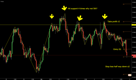 USDJPY: Hit support 4 times on USDJPY