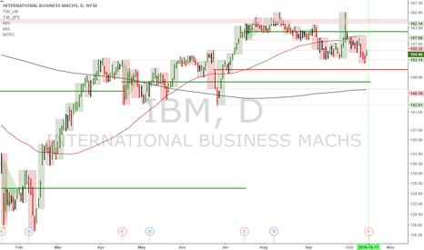 IBM: IBM: Earnings out tomorrow