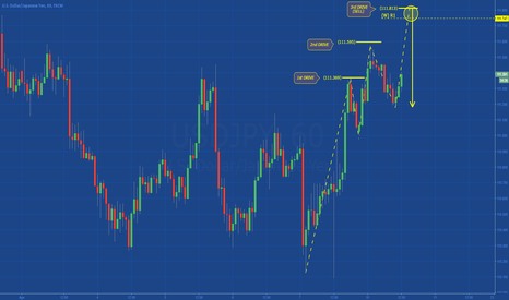 USDJPY: [USDJPY] 3D PATTERN IN DEVELOPMENT?