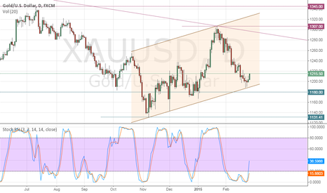 XAUUSD: End of Reduction?!