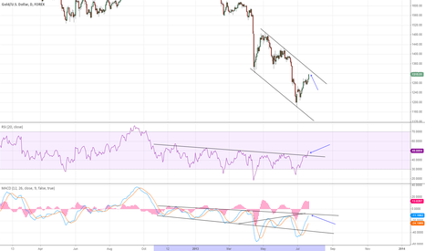 XAUUSD: Possible Gold breakout this week?