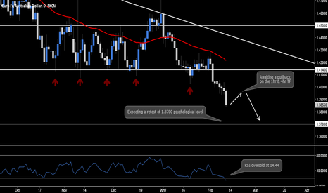 EURAUD: EUR.AUD - Daily Outlook