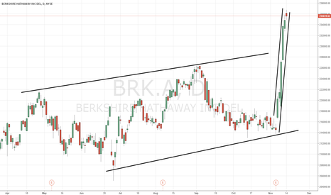 BRK.A: $BRK.A  Kind of makes you wonder...