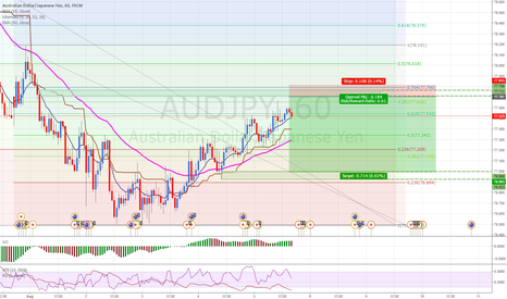 AUDJPY: AUDJPY: Selling at fresh supply level