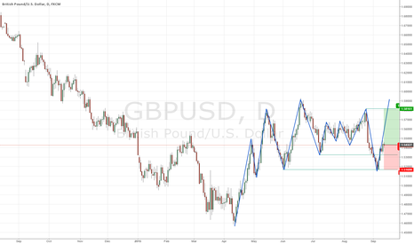 GBPUSD: GBP/USD 12 Sept 2015 Analysis