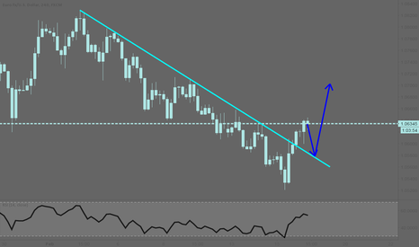 EURUSD: EURUSD: Broken trendline