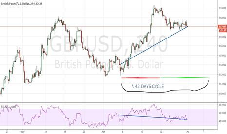 GBPUSD: divergence on the GBPUSD
