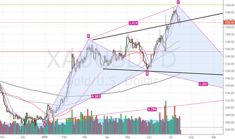 XAUUSD: Gold - increased odds of a bullish move today