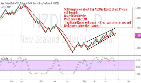 NZDUSD: NzdUsd: Still Renko Bearish In My Opinion