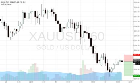 XAUUSD: simple gold level trade. nice 2:1 RR
