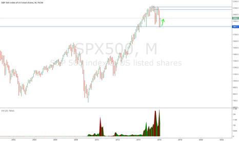 SPX500: S&P Long