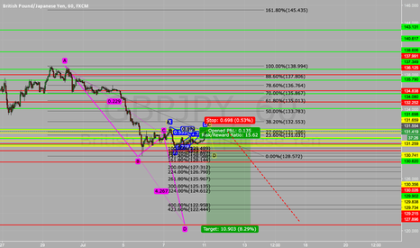 GBPJPY: Preparation for 120 possible 117 on GBPJPY WEEKLY OUTLOOK