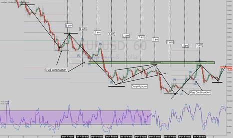 EURUSD: price is # indicator