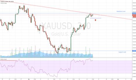XAUUSD: Gold Price Reversal