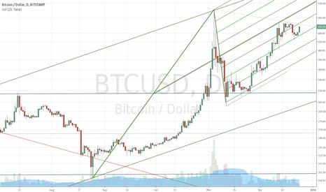 BTCUSD: Bull trend in bitcoin