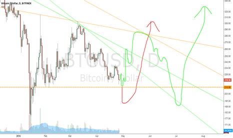 BTCUSD: 2 most likely possibilities