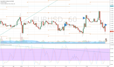 EURUSD: Bear comming now?