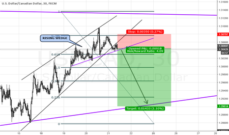 USDCAD: USD SHORT TRADE ON M30