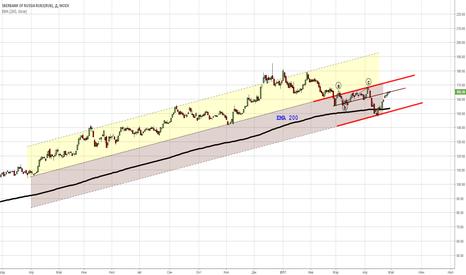 SBER: Сбербанк- торговать вблизи границ тренда.