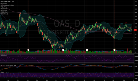 OAS: $OAS looking bearish