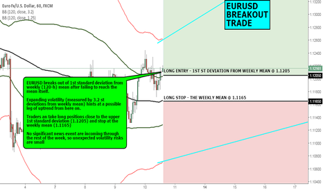 EURUSD: FX CHART OF THE DAY: EURUSD BREAKOUT TRADE