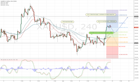 XAUUSD: XAUUSD long play into resistance of the Daily range box