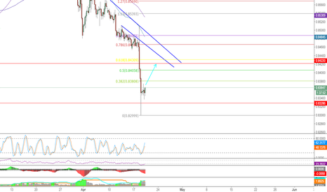 EURGBP: Sell the High EURGBP