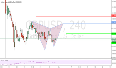GBPUSD: Possible Deep Gartley Pattern