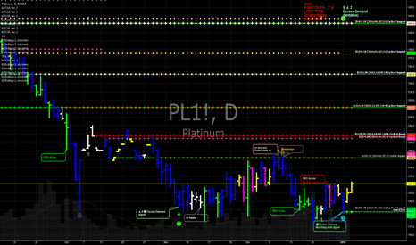 PL1!: $PL_F Platinum futures short term long. Still in l/t down cycle
