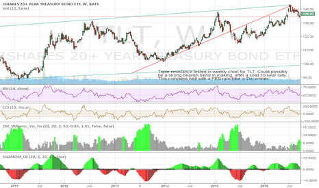 TLT: Trend reversal in US treasuries?