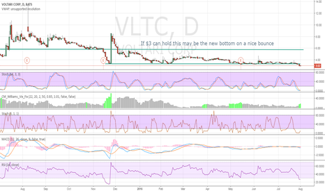 VLTC: If $3 can hold this may be the new bottom
