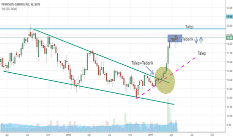 PENN: PENN , Penn National Gamin Weekly Chart Analysis
