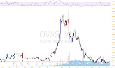 OVAS: OvaScience Inc volatility and volume are increasing