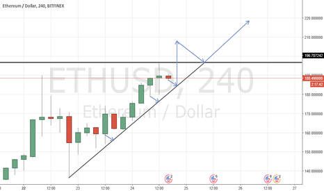 ETHUSD: Ethereum is gathering momentum before higher highs.