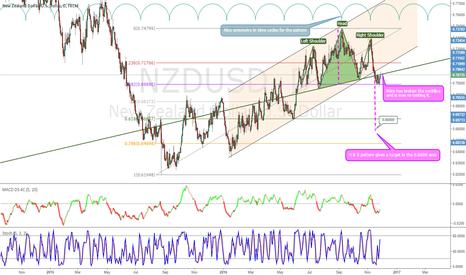 NZDUSD: NZDUSD, D Head & shoulder pattern