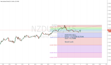 NZDUSD: NZDUSD-DO NO MISS IT - BONUS